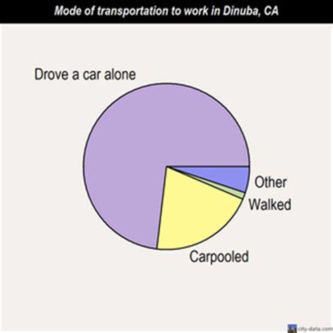 dinuba house movers dinuba california ca 93618 profile population maps