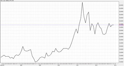 wann steigt der silberpreis wann nimmt der silberpreis wieder an fahrt auf