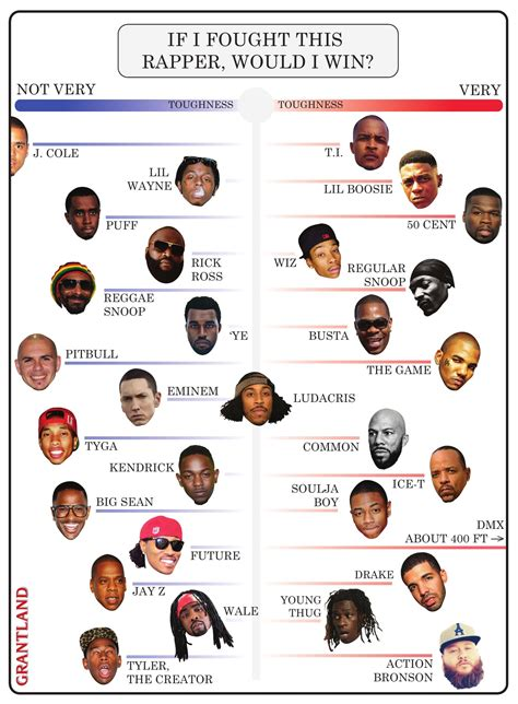 fight rapper the if i fought this rapper would i win chart 171