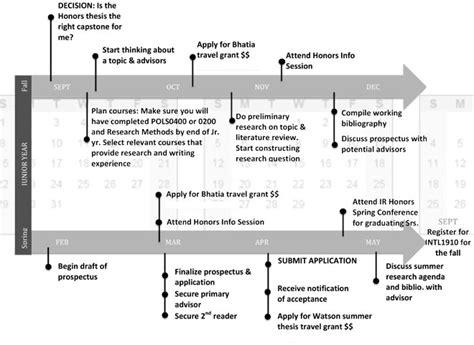 primary thesis advisor timeline checklist brown international relations program