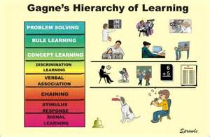 Outline Gagnes Conditions Of Learning by Figure 2 Evolving Models For Physics Education And A Global Perspective Open I