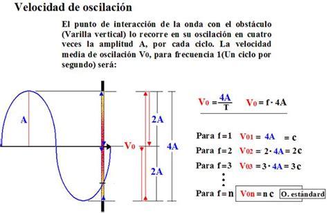 oscilacion onda fot 243 n y onda part 237 cula masa y energ 237 a monografias