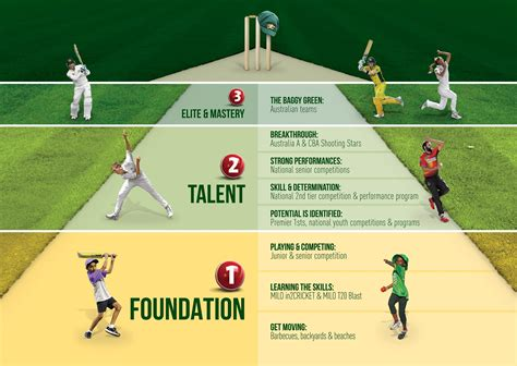 cricket to play australian cricket pathway let s play cricket