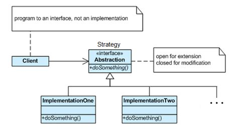 pattern java strategy how does the strategy pattern work stack overflow