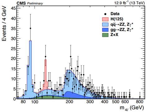 Cms Calendar Dibujo20160804 Higgs Boson To Zz Four Leptons Cms Lhc Cern