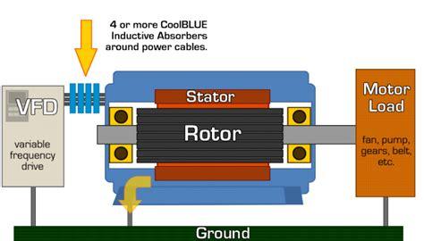 common mode choke vfd coolblue pinellas electric motor repair