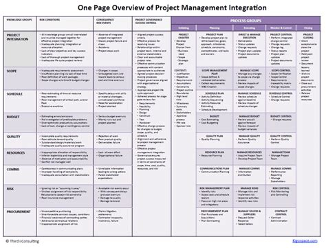 project integration management plan template one page plan for successful project management