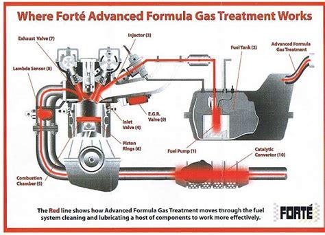 Km Advanced Fuel Additive rp garage hythe liquid formula diesel petrol injectors cleaningrp garage services hythe