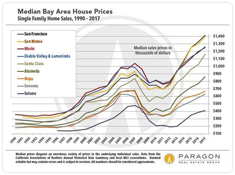 san francisco bay area real estate market survey paragon