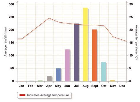 rainfall design criteria uk grade7geography climate graphs