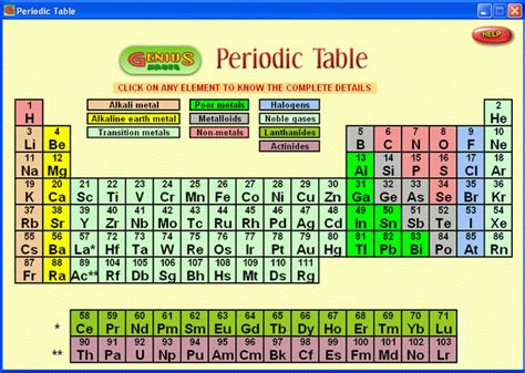 Chemical Elements Table by Periodic Table Of Elements Software Periodic Chemical Elements