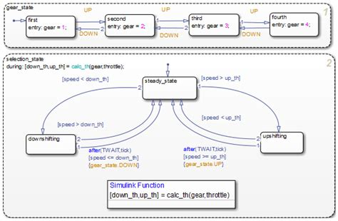 state flow diagram why use a simulink function in a stateflow chart matlab