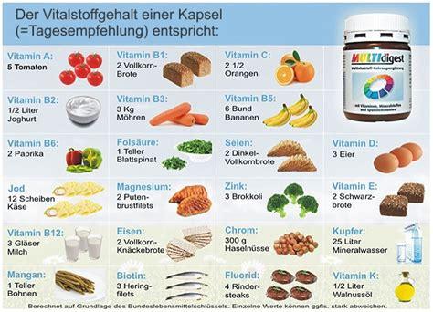 fructoseintoleranz tabelle multidigest vitalstoff kapseln bauchvital