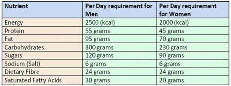 healthy fats daily intake a 7 days diet plan based on the beyond diet program