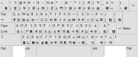 keyboard layout word 2010 how do chinese use an english computer keyboard ron s blog