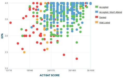Illinoi Mba Ranking by Illinois Wesleyan Gpa Sat Act Score Data