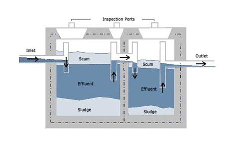 septic tank design criteria daily civil