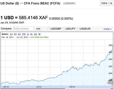 currency converter fcfa to usd devaluation of franc xcfa versus the u s dollar