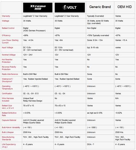 light bulb conversion chart xtreme hid conversion kit xenon expert