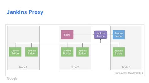 layout manager as3 continuously delivery in kubernetes