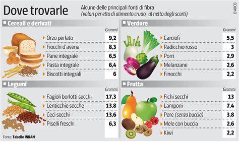 alimenti contengono nichel tabella cosa sono e a cosa servono le fibre alimentari fisiokinex