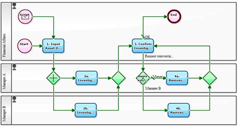 asset management workflow workflow sle fixed asset investigation with