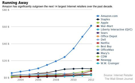 how many sales to amazon amazon com trumps other online retailers sales by how