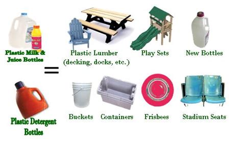 products made of plastic what your recyclables become