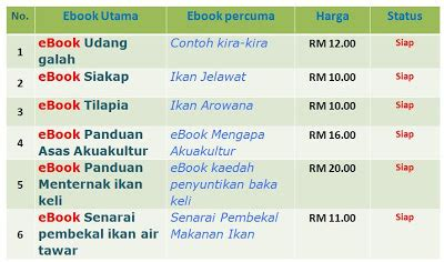 Benih Ikan Koi Malaysia fishplaza ternakan akuakultur ebook pakej a b