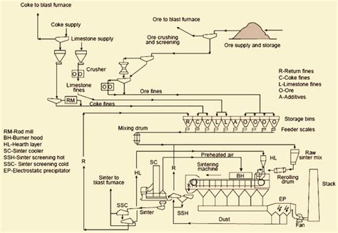 sinter plant process flow diagram understanding sinter and sinter plant operations