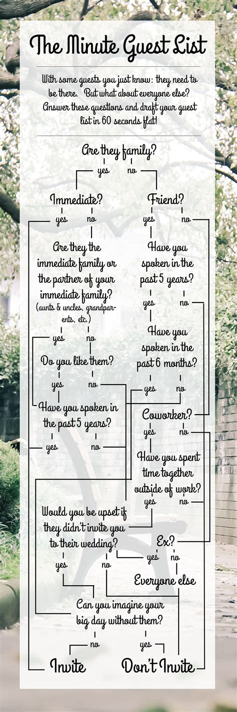 Wedding Planner Guest List by The Minute Wedding Guest List Plant Based