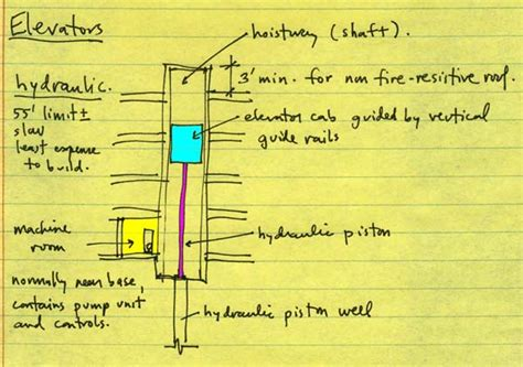 hydraulic lift section jonathan ochshorn lecture notes arch 2614 5614 building