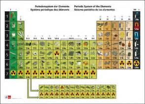 Periodensystem der elemente ideas karte decorating