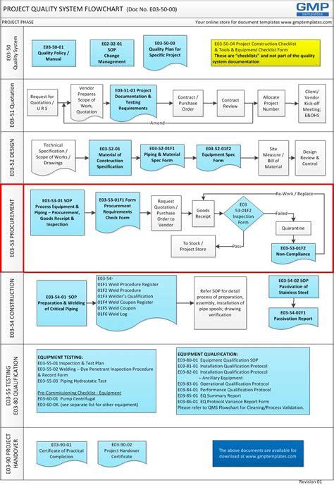E03 5301 Project Procurement Inspection Procedure Gmp Templates Quality System Procedure Template