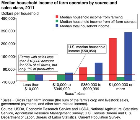 Do All Mba S Make A Lot Of Money by 40 Maps That Explain Food In America Vox