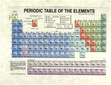 Los Alamos Periodic Table by Periodic Table Los Alamos Atoms And The Periodic Table