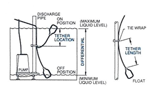fluid layout adalah float switch w 10 ft 3 meter cable water tank sump