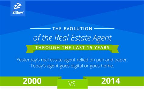 graphic real estate agents then now zillow pros