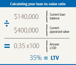 how to calculate your home s equity build upon it