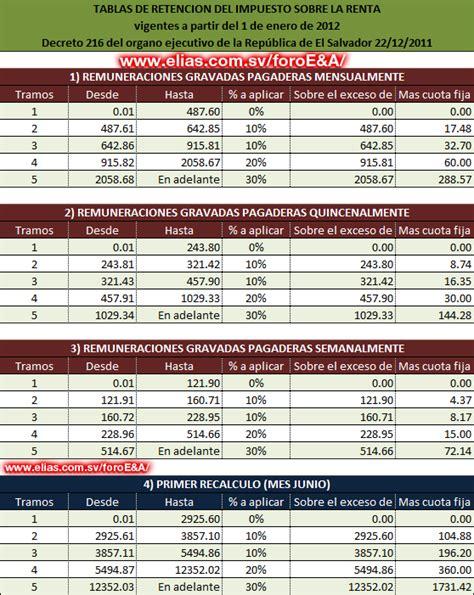 tabla de descuentos de isr 2016 tabla para isr sueldos 2016 tabla de subsidio al empleo