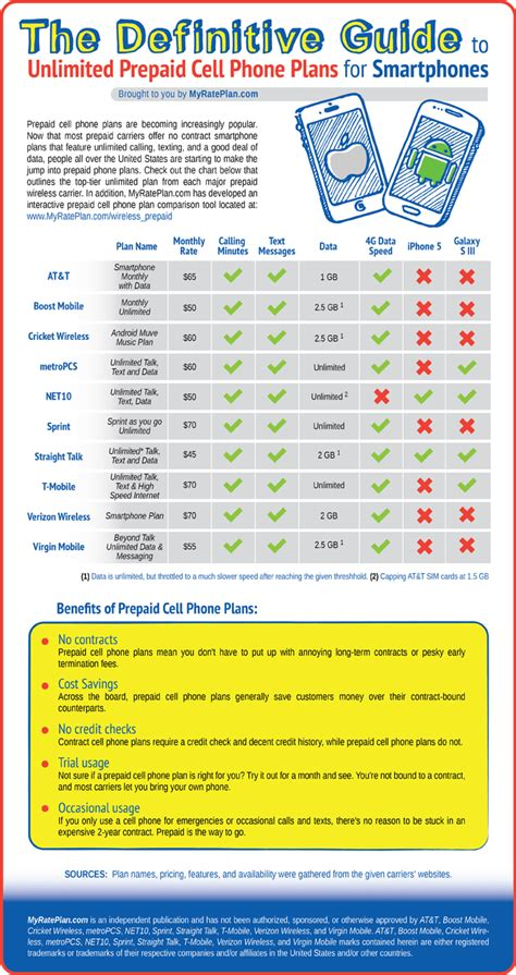 prepaid cell phone service the definitive guide to unlimited prepaid cell phone plans for smartphones infographic