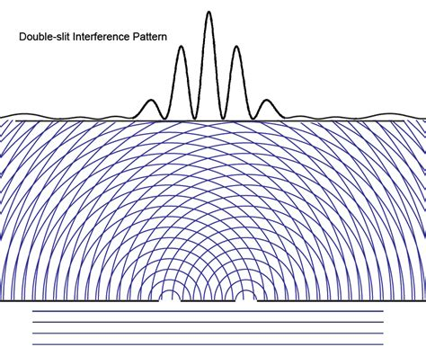 interference pattern white light quantum mechanics double slit timing and interference