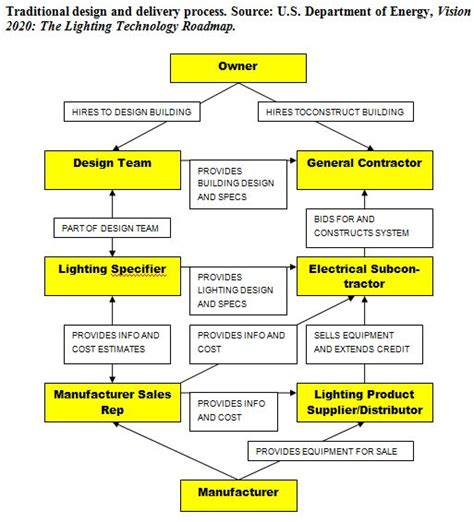 design and build contract types conclusions of commercial lighting market research study