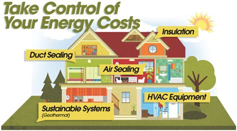 energy analysis and audit american home design in energy audit mind map driverlayer search engine