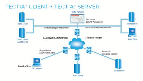 server model diagram tectia ssh client and server dt asia singapore