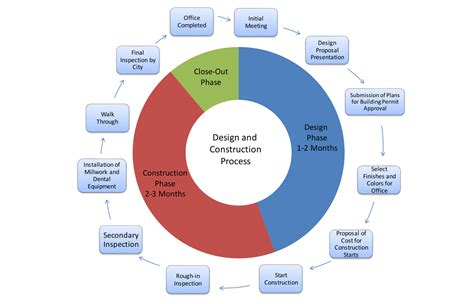 design process meaning design and build process onter construction