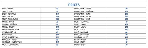 boat prices from split to hvar how to travel from split to dubrovnik split croatia