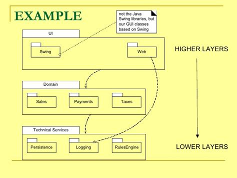 java swing architecture 08 logical architecture