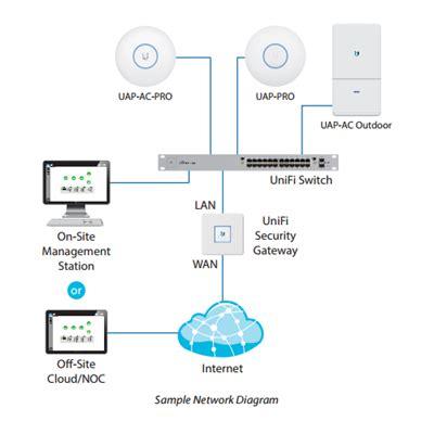 ubiquiti home network design ubiquiti uap ac lr unifi long range ac1300 simultaneous