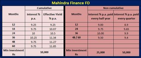mahindra finance loan mahindra finance fd high returns of 12 21 p a how